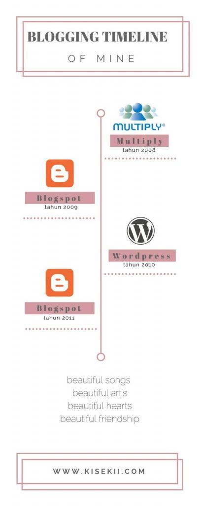 Blogging-Timeline