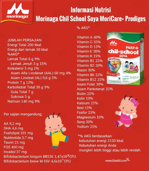 Informasi nutrisi Morinaga Chil School Soya MoriCare+ Prodiges