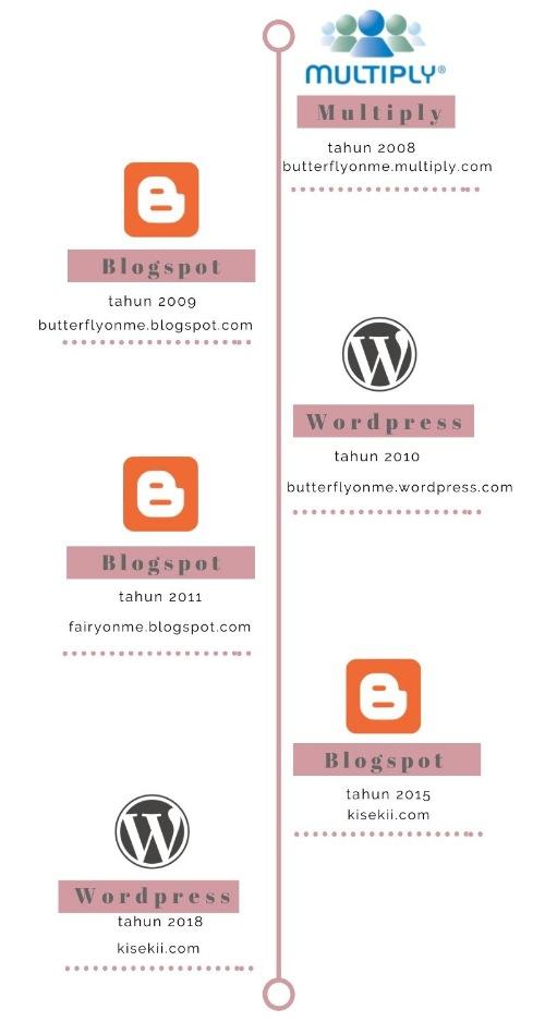 blogging-timeline-kisekii