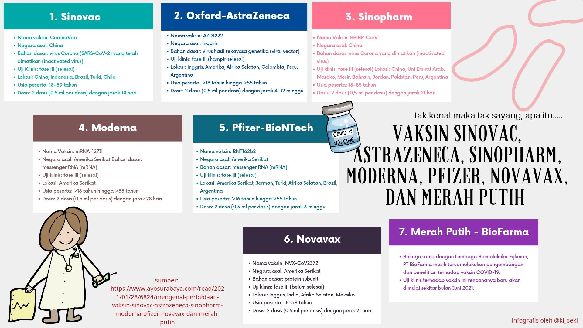 7-vaksin-covid-19-di-Indonesia